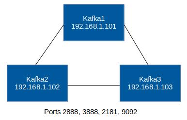 Setup a Kafka cluster with 3 nodes on CentOS 7